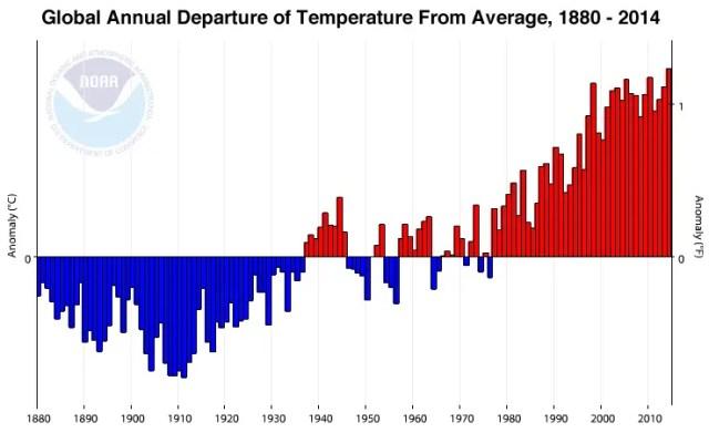 global-temps-1880-2014