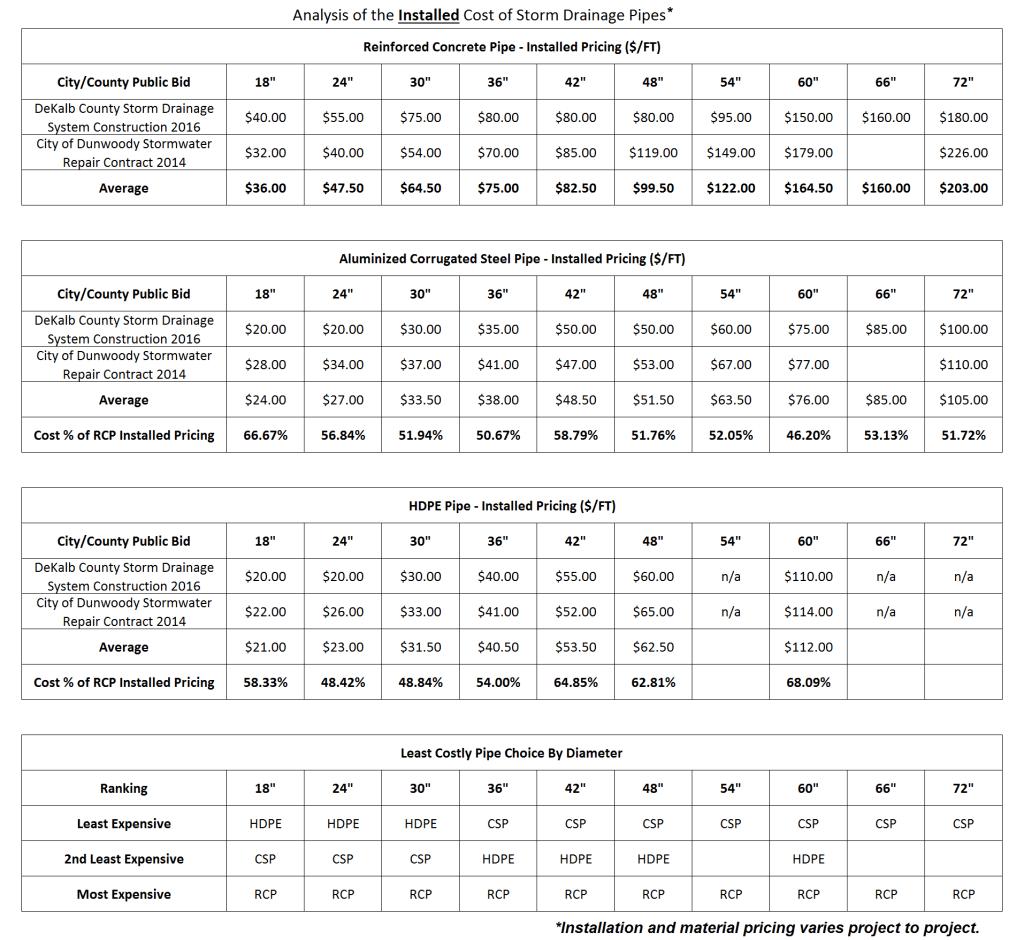 Stormdrain Pipe Materials Cost Comparison
