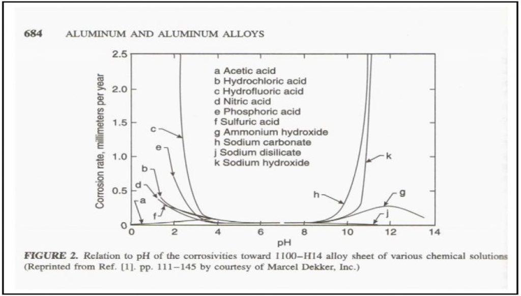 Aluminum Stability pH 4.0 to 9.0 Uhligs Corrosion Handbook