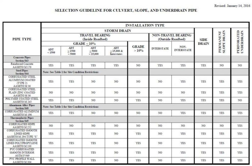 Piping Material Grade Chart