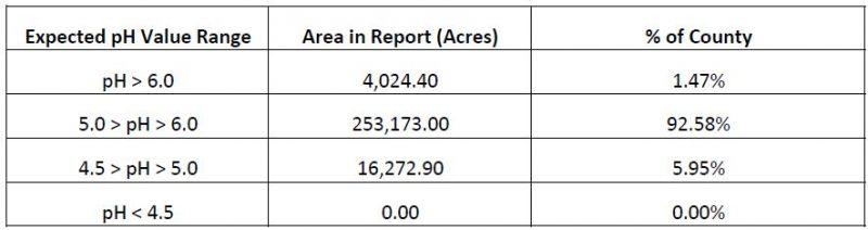 USDA Gwinnett County pH Summary