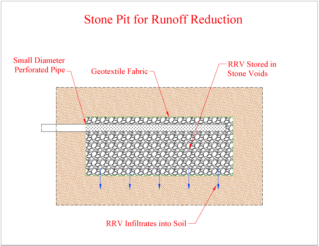Stone Pit for RRV
