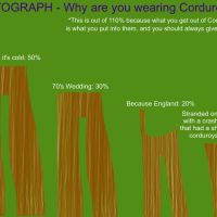 PICTOGRAPH: Why Are You Wearing Corduroys?