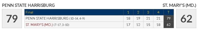 seahawks-womens-bball-score