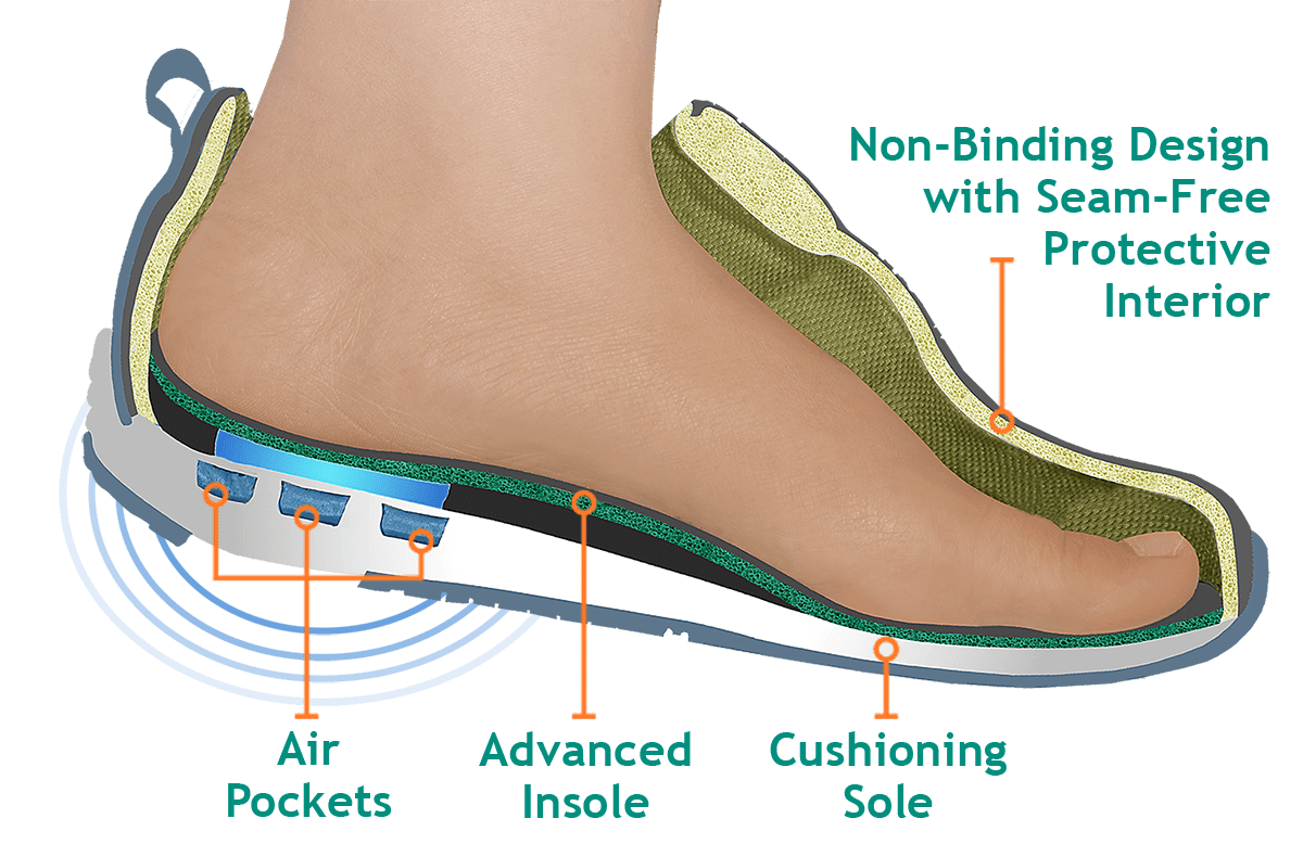 Diabetic Footwear Southern Medical Amp Adaptive Solutions