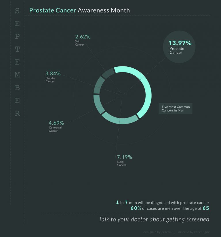 prostate cancer infographic