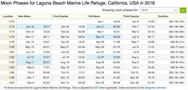 Laguna Beach Full Moon 2018 Schedule Courtesy of timeanddate.com