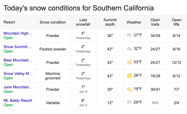 Southern California Snow Report January 12 2019 Courtesy of onthesnow.com