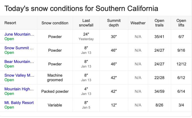Southern California Snow Report Thursday January 17 2019 Courtesy of onthesnow.com