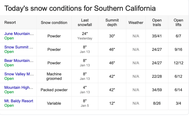 Southern California Snow Report Thursday January 17 2019 Courtesy of onthesnow.com