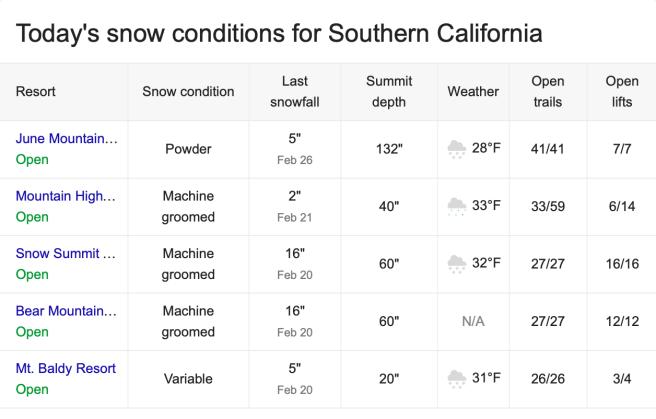 Southern California Snow Report Saturday March 2 2019
