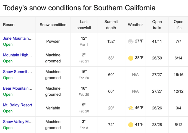 Southern California Snow Report March 5 2019