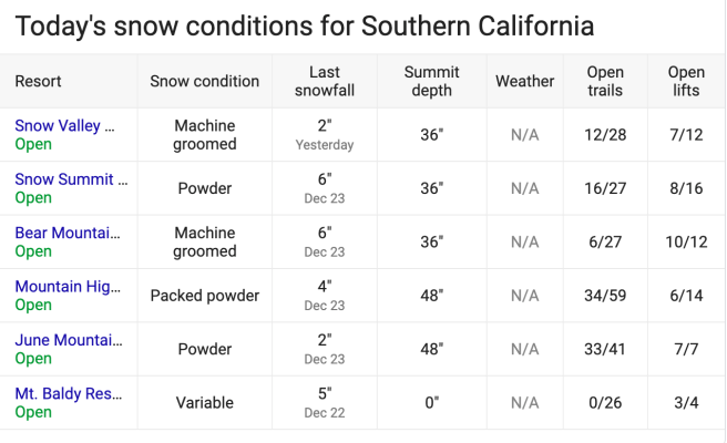Southern California Snow Report December 25 2019