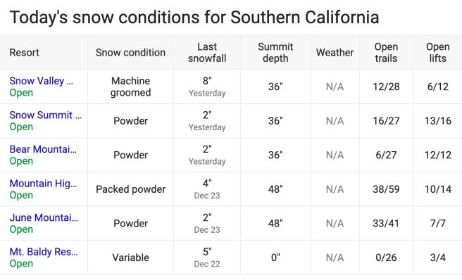 Southern California Snow Report Thursday December 26 2019