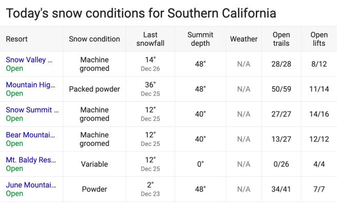 Southern California Snow Report Monday December 30 2019