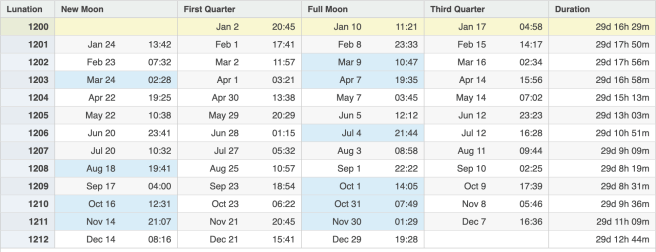 Laguna Beach 2020 Lunar Calendar Courtesy of TimeandDate.com