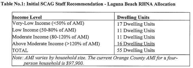 Initial SCAG recommendations for Laguna Beach RHNA Housing Allocation