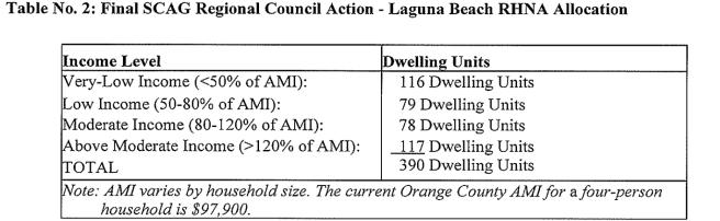 Final SCAG recommendations for Laguna Beach RHNA Housing Allocation