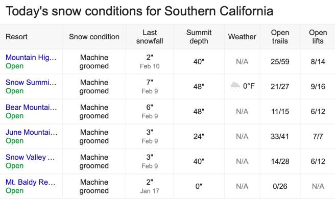 Southern California Snow Report Saturday February 22 2020