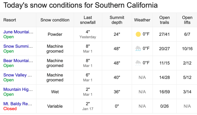 Southern California Snow Report March 12 2020