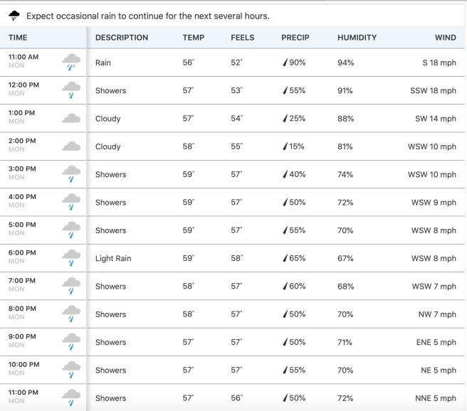 Dana Point Hourly Weather Monday April 6 2020