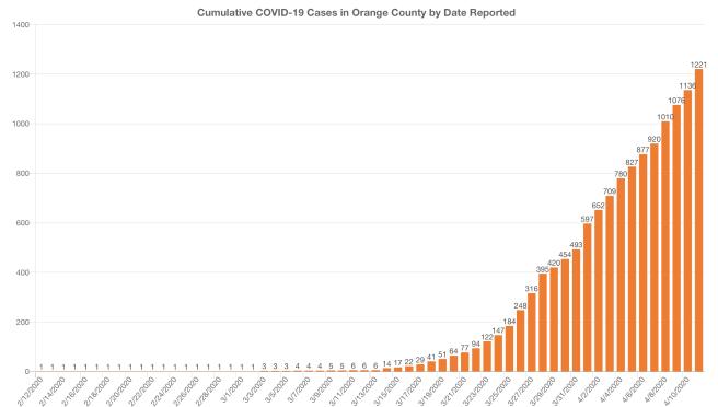 Orange County COVID-19 Cases Graph April 11 2020
