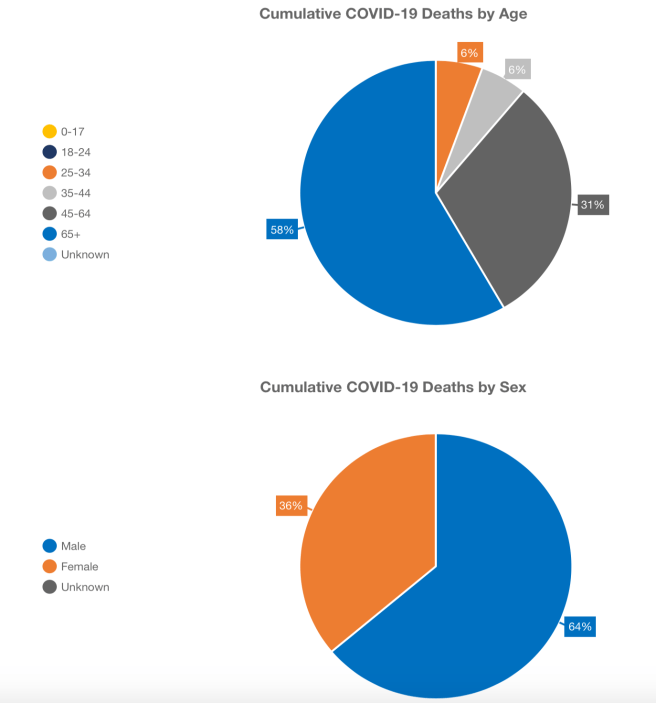 Orange County Cumulative COVID-19 Deaths by Age and Deaths by Sex April 23 2020