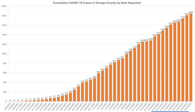 Orange County COVID-19 Cases Graph April 24 2020