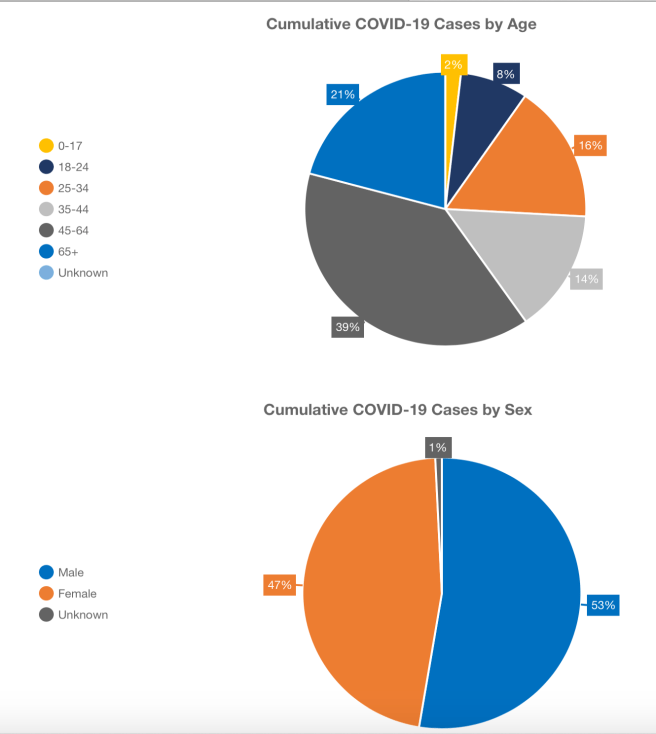 Orange County California COVID-19 Cumulative Case by Age and Sex April 24 2020