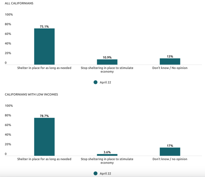 California's Support Shelter in Space in California Health Care Foundation/Ipsos survey April 22 2020