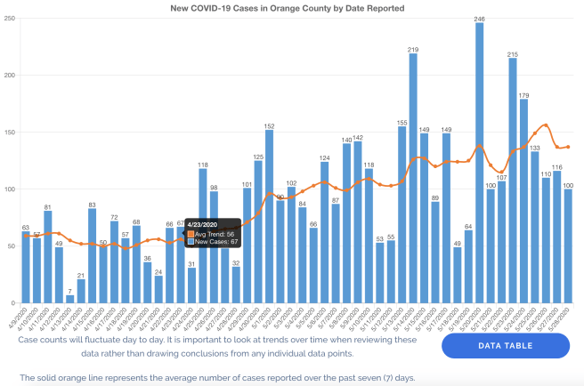 Orange County California New COVID-19 Cases by Date May 28 2020 Graph