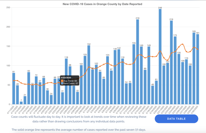 Orange County California New COVID-19 Cases by Date May 30 2020 Graph
