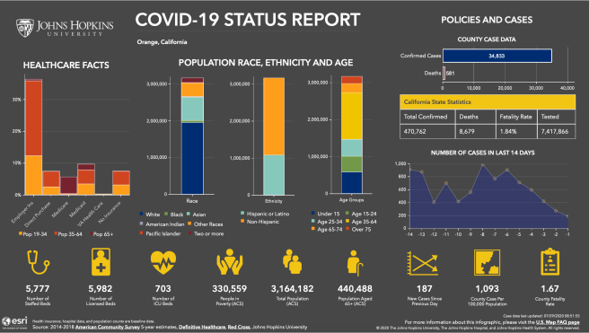 Orange County California COVID 19 Status Report July 28 2020 Courtesy of John Hopkins University