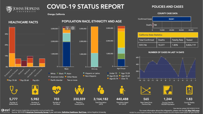 Orange County California COVID 19 Status Report August 9 2020 Courtesy of John Hopkins University