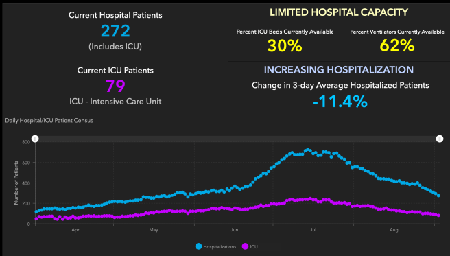 Orange County COVID-19 Hospitalizations and ICU Graph September 3 2020
