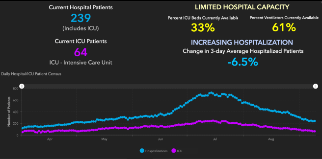 Orange County COVID-19 Hospitalizations and ICU Graph September 10 2020