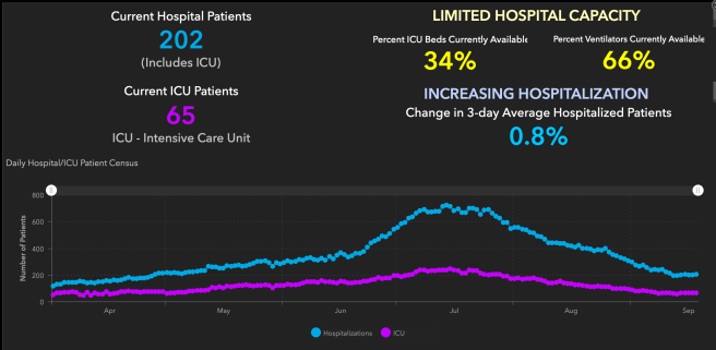 Orange County COVID-19 Hospitalizations and ICU Graph September 19 2020