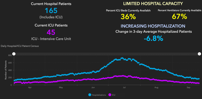 Orange County COVID-19 Hospitalizations and ICU Graph September 27 2020
