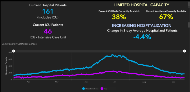 Orange County COVID-19 Hospitalizations and ICU Graph September 28 2020
