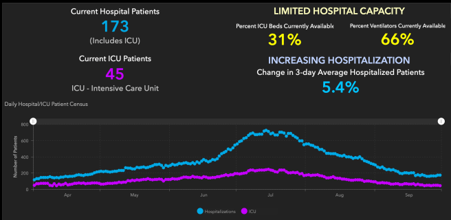 Orange County COVID-19 Hospitalizations and ICU Graph October 1 2020