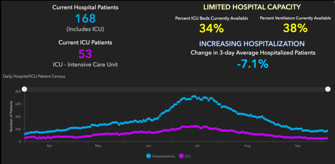 Orange County COVID-19 Hospitalizations and ICU Graph October 5 2020