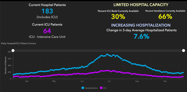 Orange County COVID-19 Hospitalizations and ICU Graph October 7 2020