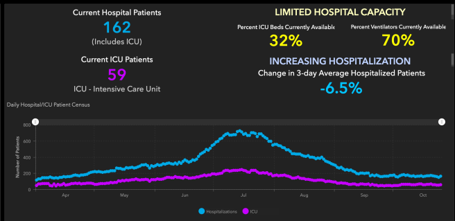 Orange County COVID-19 Hospitalizations and ICU Graph October 26 2020