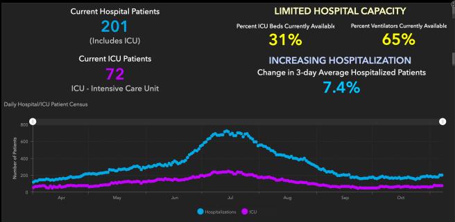 Orange County COVID-19 Hospitalizations and ICU Graph November 7 2020