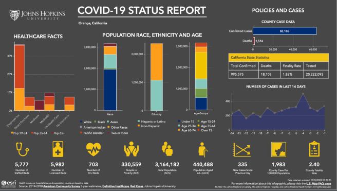 Orange County California COVID 19 Status Report November 11 2020 Courtesy of John Hopkins University