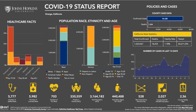Orange County California COVID 19 Status Report November 14 2020 Courtesy of John Hopkins University