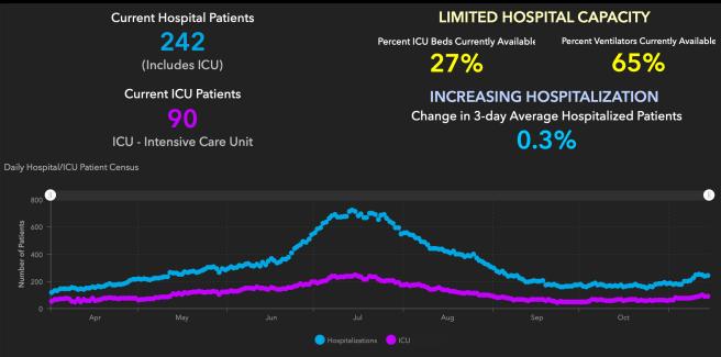 Orange County COVID-19 Hospitalizations and ICU Graph November 14 2020