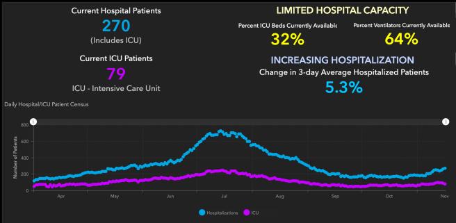 Orange County COVID-19 Hospitalizations and ICU Graph November 16 2020