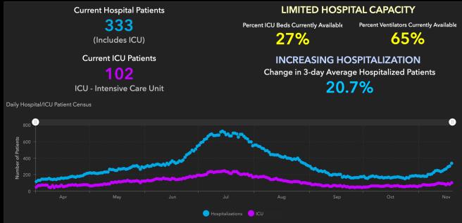 Orange County COVID-19 Hospitalizations and ICU Graph November 19 2020