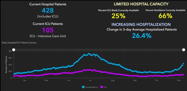 Orange County COVID-19 Hospitalizations and ICU Graph November 22 2020